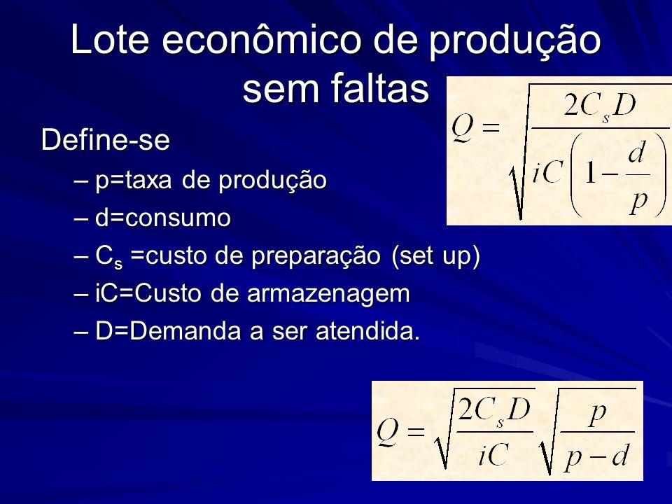 Lote econômico de produção sem faltas Define-se –p=taxa de produção –d=consumo –C s =custo de preparação (set up) –iC=Custo de armazenagem –D=Demanda