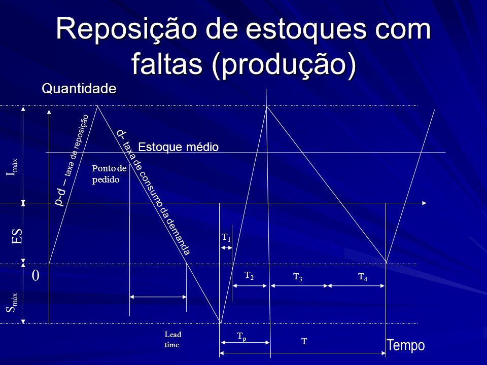 Reposição de estoques com faltas (produção) Quantidade Lead time T3T3 Ponto de pedido Tempo S máx I máx T TpTp T2T2 T1T1 T4T4 0 Estoque médio ES p-d –