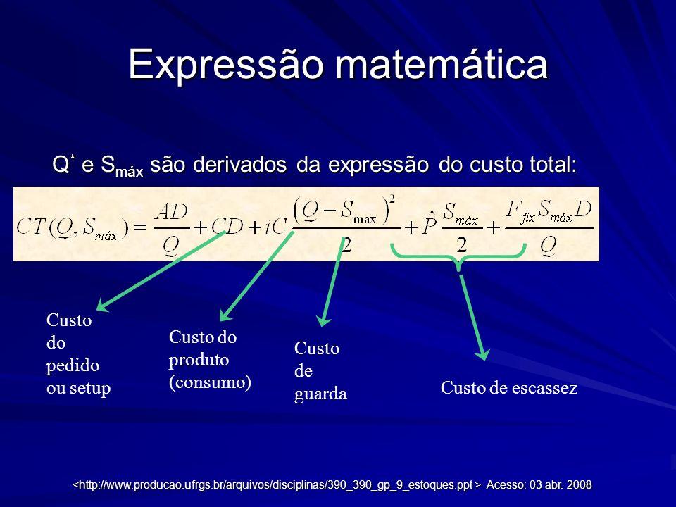 Expressão matemática Q * e S máx são derivados da expressão do custo total: Custo do pedido ou setup Custo do produto (consumo) Custo de guarda Custo