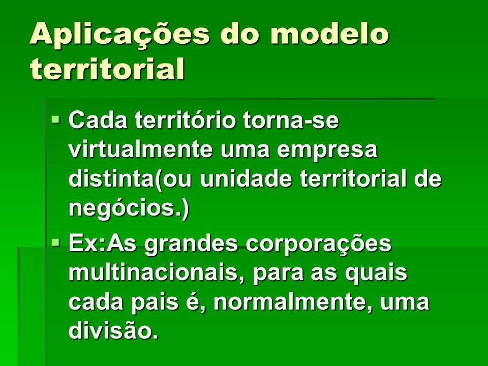 Aplicações do modelo territorial Cada território torna-se virtualmente uma empresa distinta(ou unidade territorial de negócios.) Cada território torna