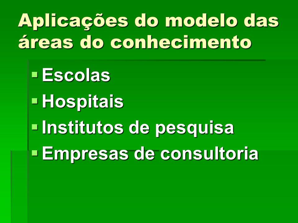 Aplicações do modelo das áreas do conhecimento Escolas Escolas Hospitais Hospitais Institutos de pesquisa Institutos de pesquisa Empresas de consultor