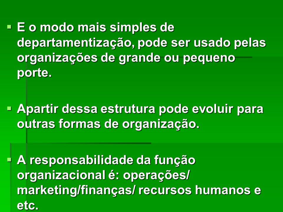 Organização Organização Administração Fabricar Vender Pagar e Receber Distribuir Contratar Pessoas Produção Marketing Pagar e Receber Logística Recursos Humanos