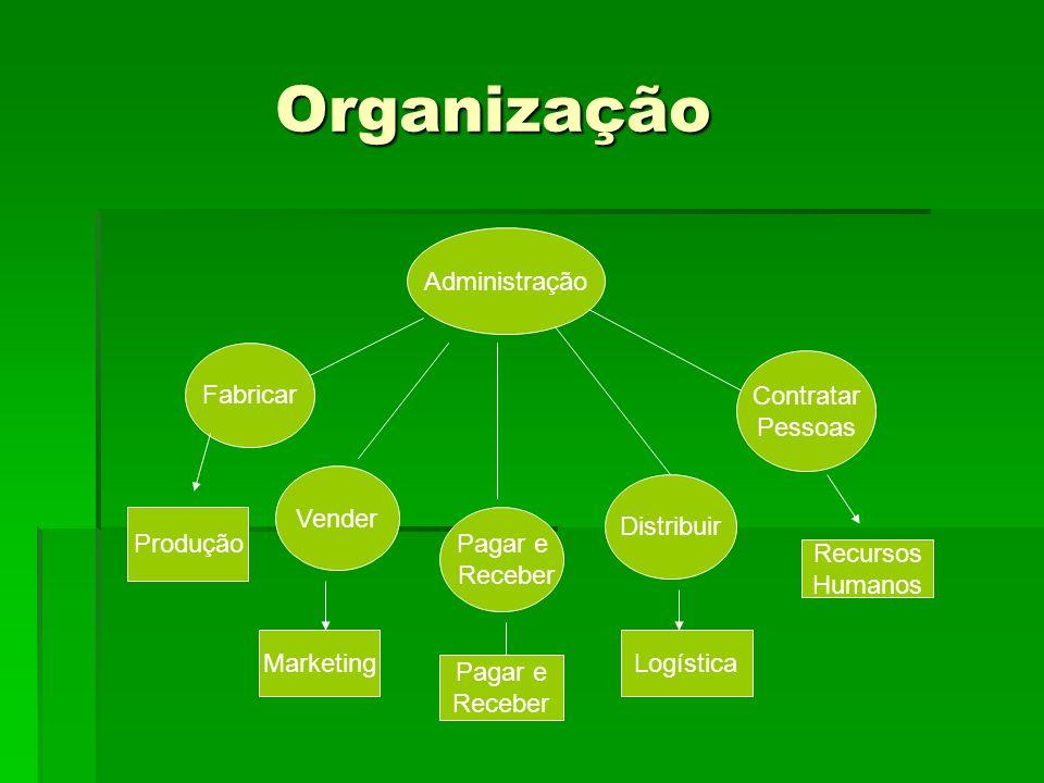 Organização Organização Administração Fabricar Vender Pagar e Receber Distribuir Contratar Pessoas Produção Marketing Pagar e Receber Logística Recurs