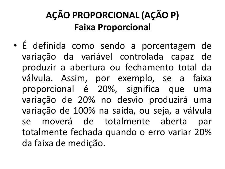AÇÃO PROPORCIONAL (AÇÃO P) Faixa Proporcional É definida como sendo a porcentagem de variação da variável controlada capaz de produzir a abertura ou f