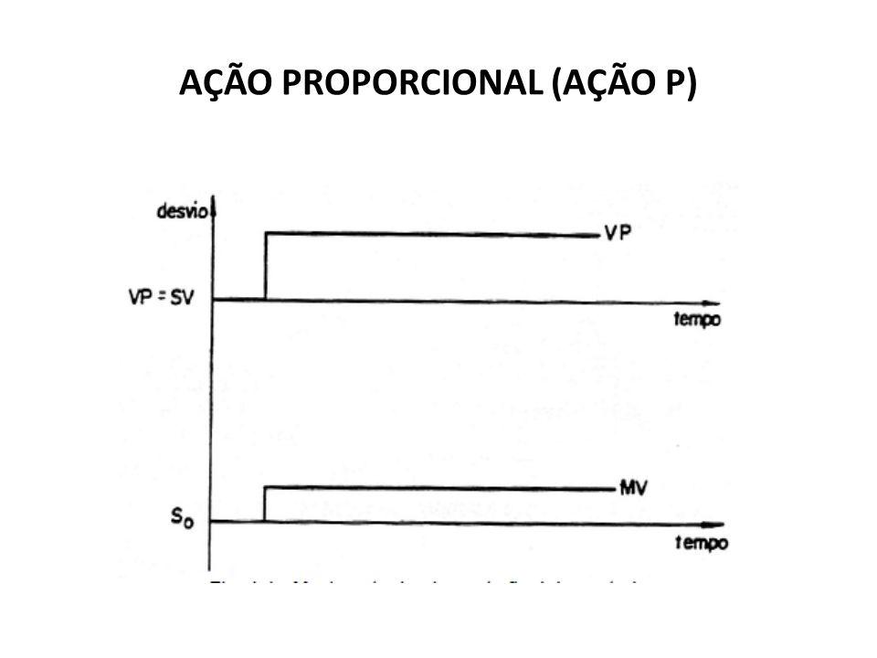 A ação proporcional pode ser determinada pela seguinte equação: MV = KP.