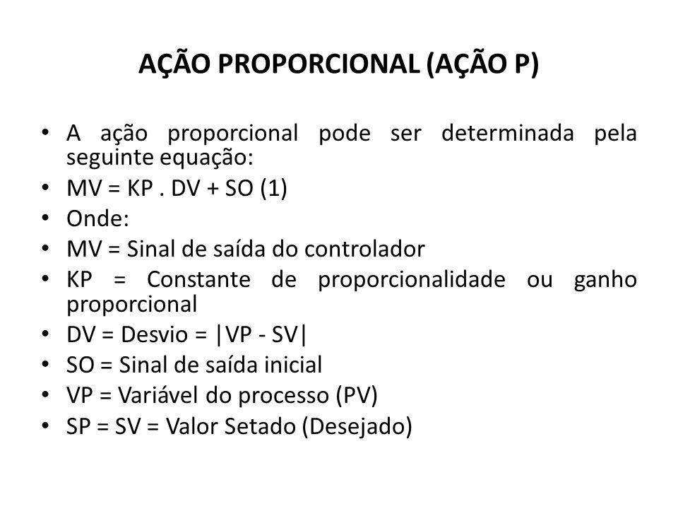 AÇÃO PROPORCIONAL (AÇÃO P) Note que mesmo quando o desvio é zero, há um sinal SO saindo do controlador cuja finalidade é a de manter o elemento final de controle na posição de regime.