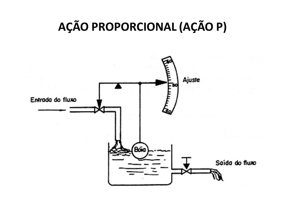 Características básicas do controle proporcional Basicamente todo controlador do tipo proporcional apresenta as seguintes características: a) Correção proporcional ao desvio b) Existência de uma realimentação negativa c) Deixa erro de off-set após uma variação de carga