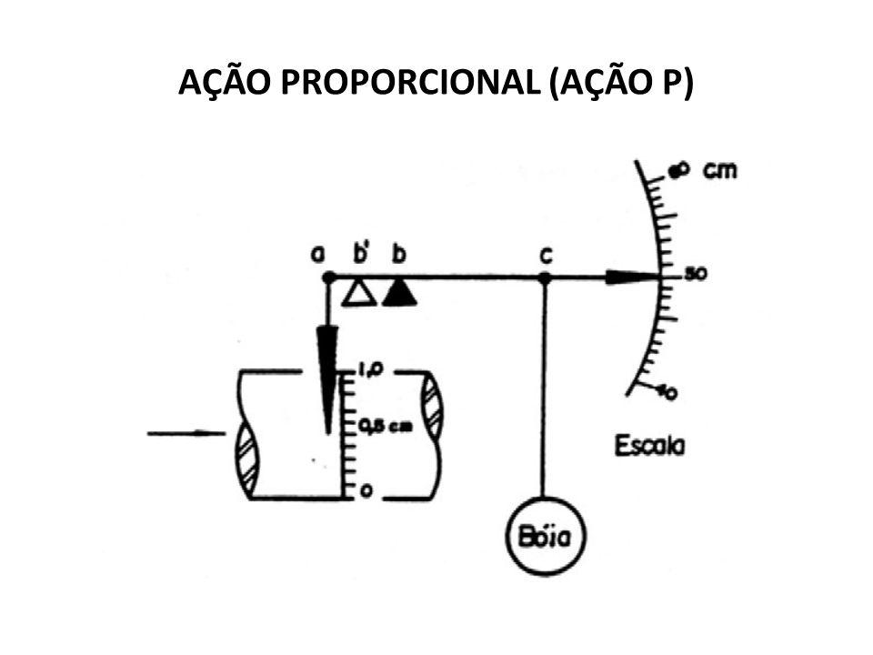 Para melhor explicar este exemplo, considera-se que a válvula esteja aberta em 50% e que onível do líquido deva ser mantido em 50cm de altura.