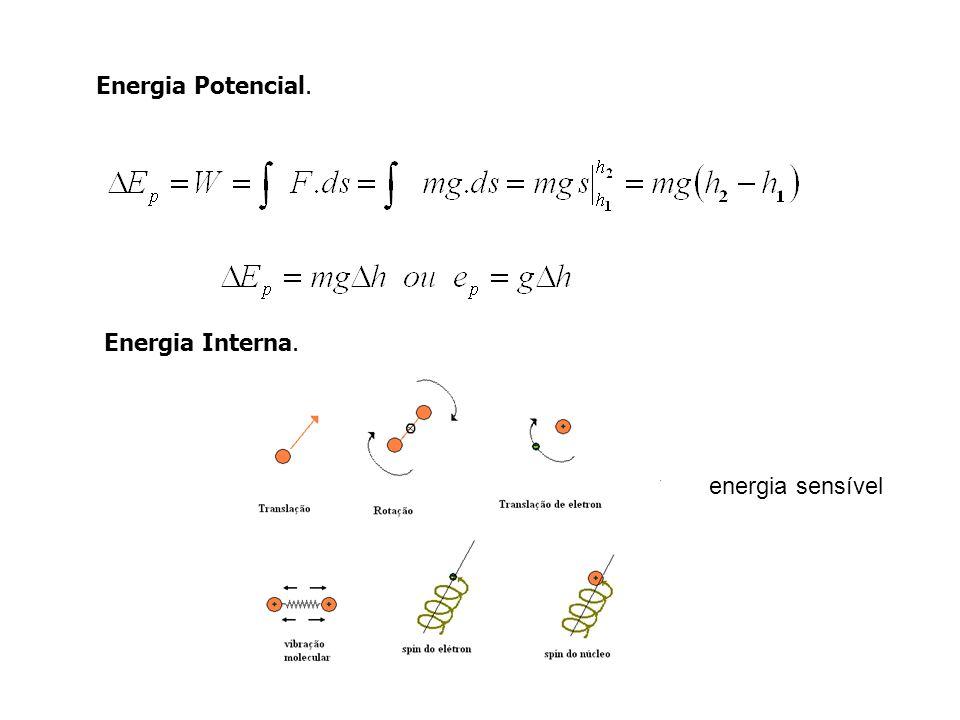 Energia Potencial. Energia Interna. energia sensível