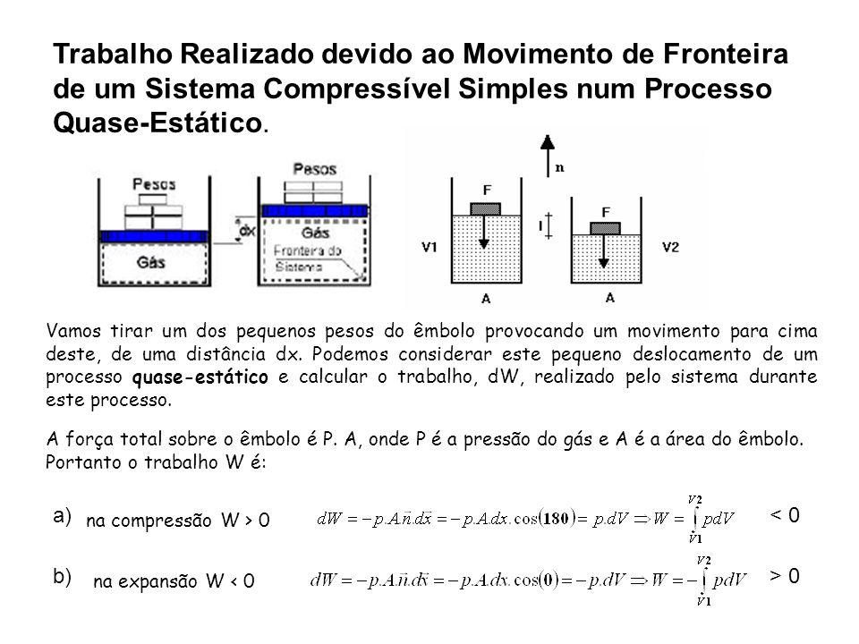 Correção da fórmula: Esse trabalho é o realizado devido ao movimento de fronteira de um sistema compressível simples num processo quase-estático.