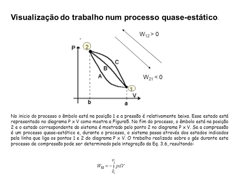 Visualização do trabalho num processo quase-estático. No inicio do processo o êmbolo está na posição 1 e a pressão é relativamente baixa. Esse estado