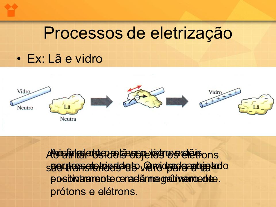 Processos de eletrização Ex: Lã e vidro Ao final do processo temos dois corpos eletrizados. O vidro carregado positivamente e a lã negativamente. Inic