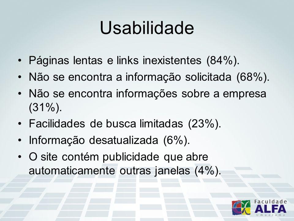 Usabilidade Páginas lentas e links inexistentes (84%). Não se encontra a informação solicitada (68%). Não se encontra informações sobre a empresa (31%