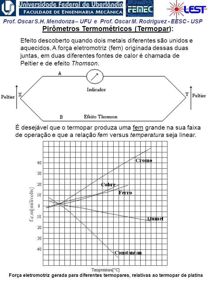 Prof. Oscar S.H. Mendonza – UFU e Prof. Oscar M. Rodriguez - EESC - USP Pirômetros Termométricos (Termopar): Efeito descoberto quando dois metais dife