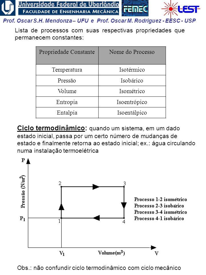 Prof. Oscar S.H. Mendonza – UFU e Prof. Oscar M. Rodriguez - EESC - USP Ciclo termodinâmico: quando um sistema, em um dado estado inicial, passa por u
