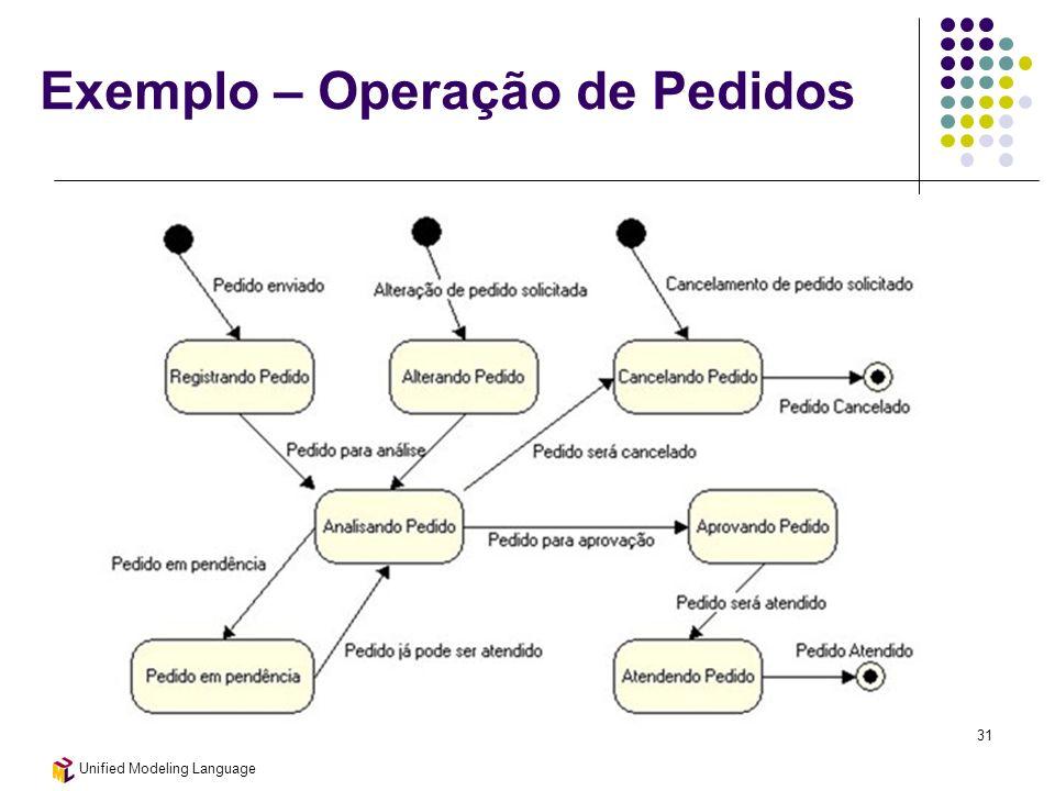 Unified Modeling Language 31 Exemplo – Operação de Pedidos