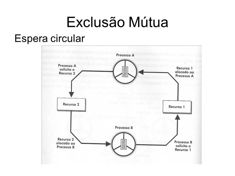 Exclusão Mútua Espera circular