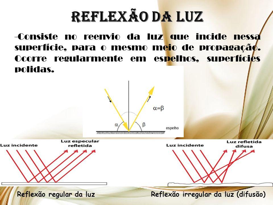 Reflexão da Luz Reflexão regular da luzReflexão irregular da luz (difusão) -Consiste no reenvio da luz que incide nessa superfície, para o mesmo meio de propagação.
