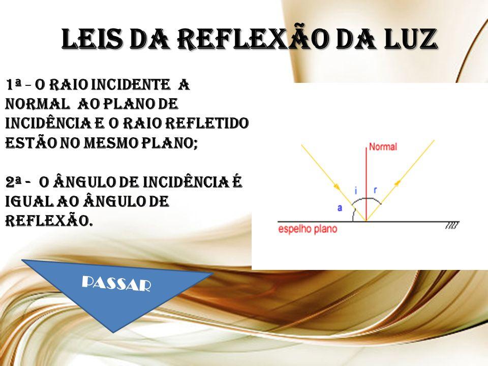LEIS DA REFLEXÃO DA LUZ 1ª - O raio incidente a normal ao plano de incidência e o raio refletido estão no mesmo plano; 2ª - O ângulo de incidência é igual ao ângulo de reflexão.