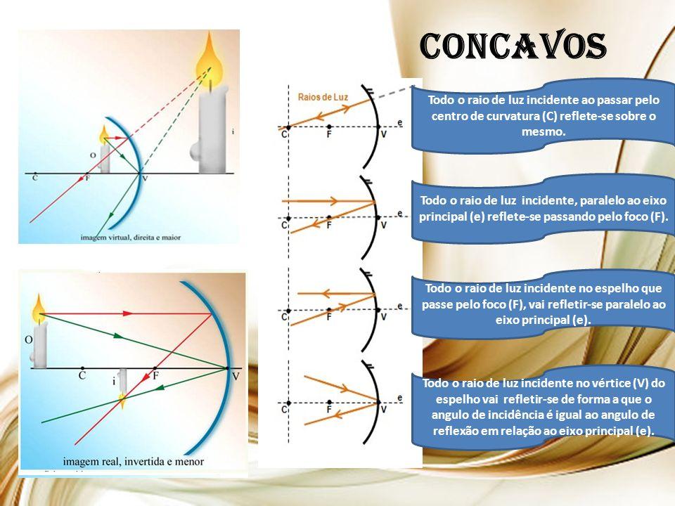 CONCAVOS Todo o raio de luz incidente ao passar pelo centro de curvatura (C) reflete-se sobre o mesmo.