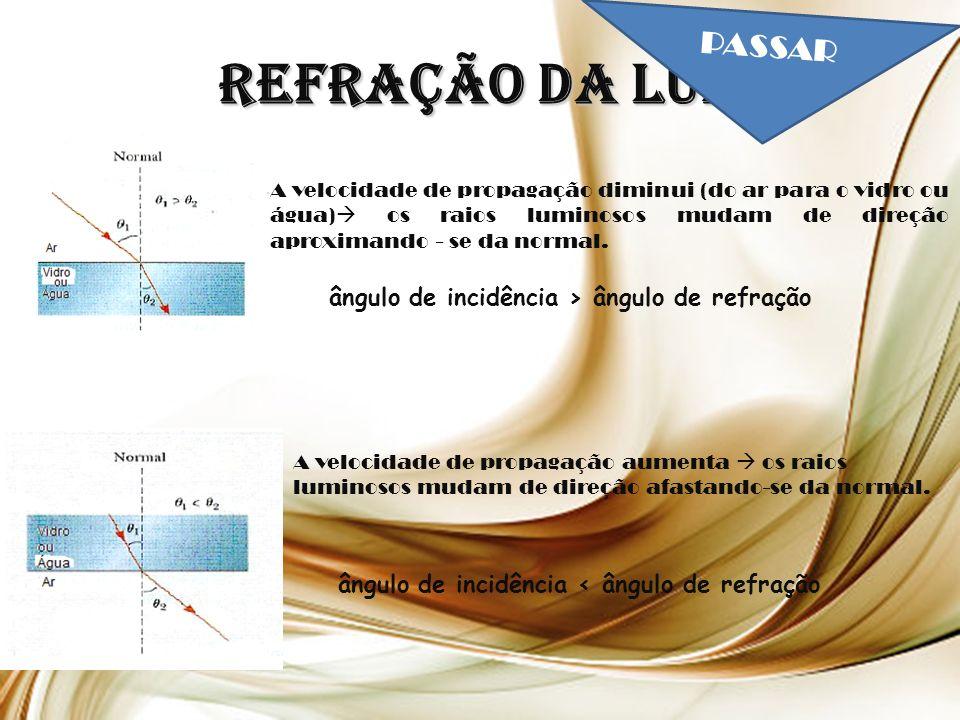 Refração da Luz A velocidade de propagação diminui (do ar para o vidro ou água) os raios luminosos mudam de direção aproximando - se da normal.