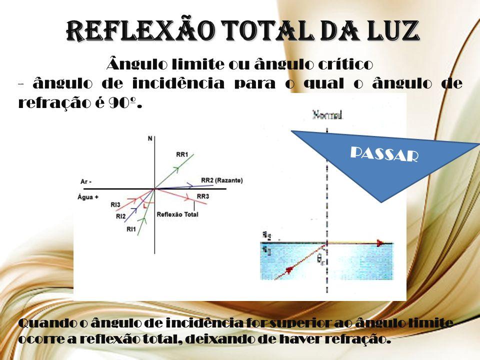 Reflexão total da Luz Ângulo limite ou ângulo crítico - ângulo de incidência para o qual o ângulo de refração é 90º.