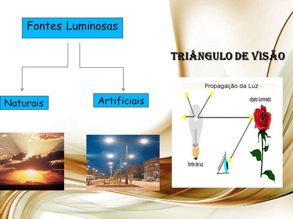 Triângulo de visão Fontes Luminosas Naturais Artificiais
