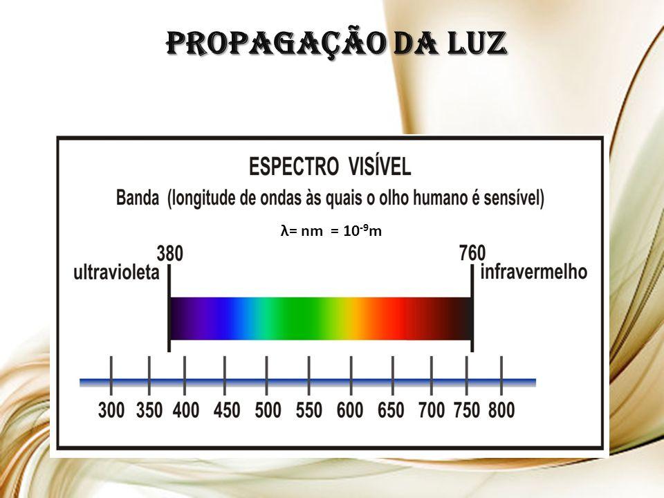 Propagação da LUZ λ= nm = 10 -9 m