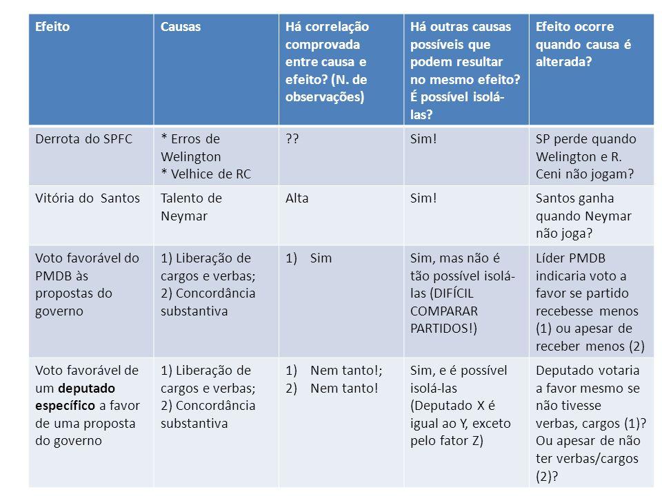 EfeitoCausasHá correlação comprovada entre causa e efeito.
