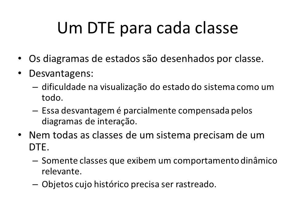 Um DTE para cada classe Os diagramas de estados são desenhados por classe.