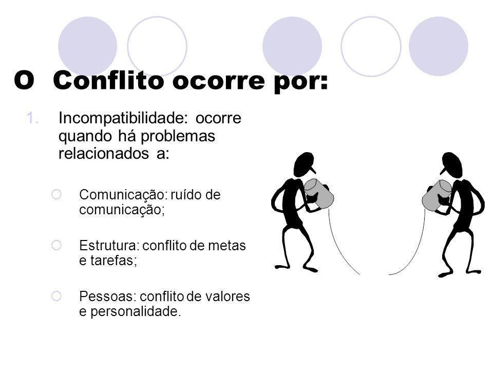 1.Incompatibilidade: ocorre quando há problemas relacionados a: Comunicação: ruído de comunicação; Estrutura: conflito de metas e tarefas; Pessoas: co