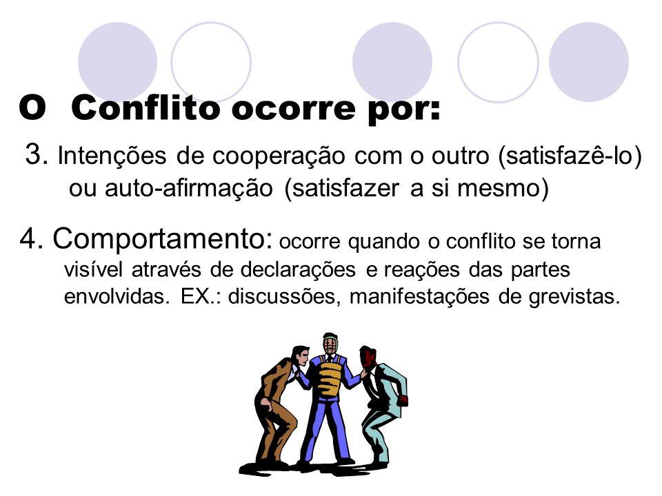 3. Intenções de cooperação com o outro (satisfazê-lo) ou auto-afirmação (satisfazer a si mesmo) O Conflito ocorre por: 4. Comportamento: ocorre quando