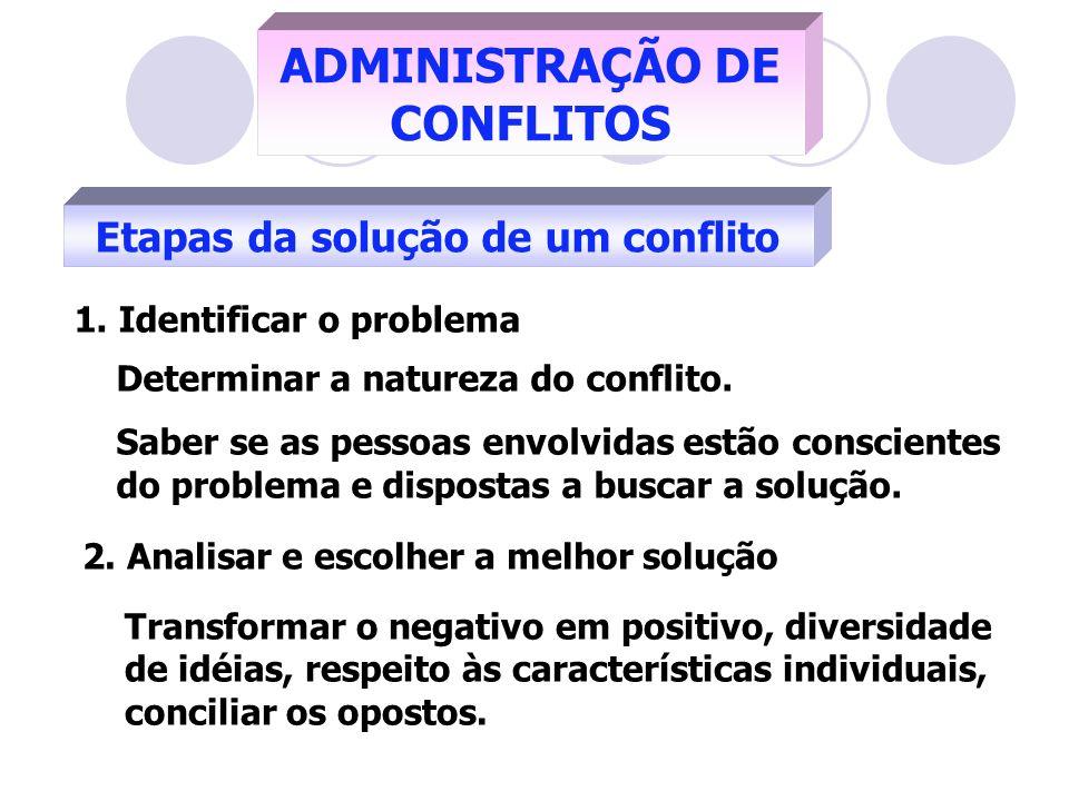 ADMINISTRAÇÃO DE CONFLITOS Etapas da solução de um conflito 1. Identificar o problema Determinar a natureza do conflito. Saber se as pessoas envolvida