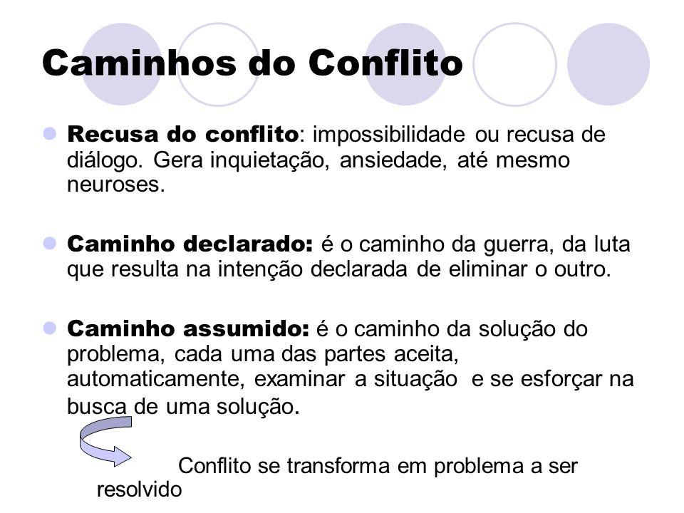 Caminhos do Conflito Recusa do conflito : impossibilidade ou recusa de diálogo. Gera inquietação, ansiedade, até mesmo neuroses. Caminho declarado: é