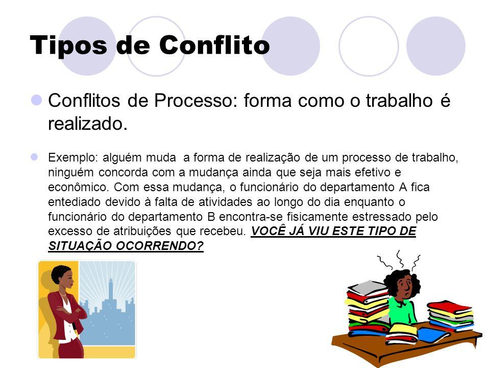 Tipos de Conflito Conflitos de Processo: forma como o trabalho é realizado. Exemplo: alguém muda a forma de realização de um processo de trabalho, nin