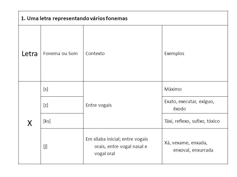 1. Uma letra representando vários fonemas Letra Fonema ou SomContextoExemplos X [s] Entre vogais Máximo [z] Exato, executar, exíguo, êxodo [ks]Táxi, r