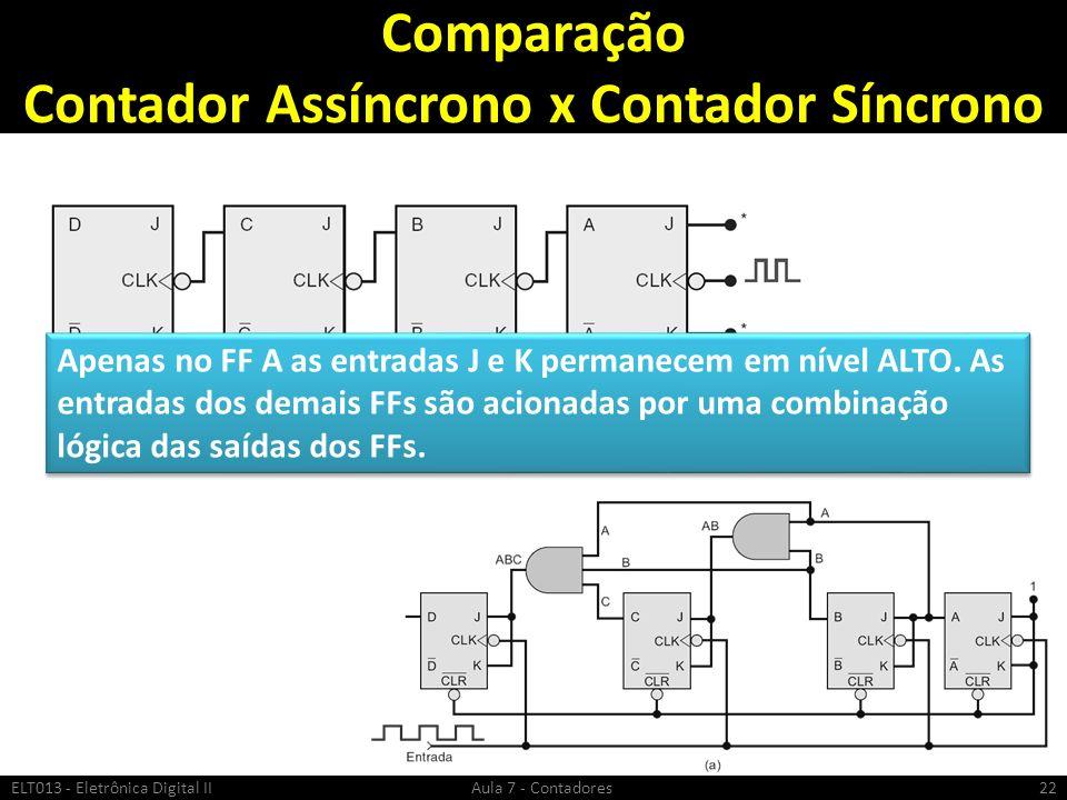 Comparação Contador Assíncrono x Contador Síncrono ELT013 - Eletrônica Digital II Aula 7 - Contadores22 Apenas no FF A as entradas J e K permanecem em