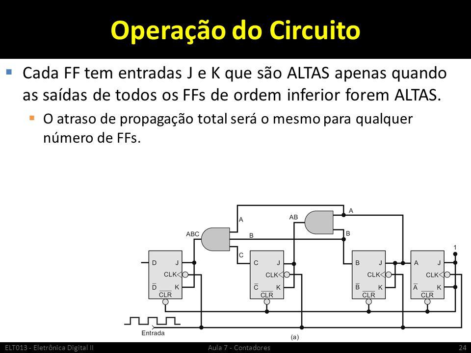 Operação do Circuito Cada FF tem entradas J e K que são ALTAS apenas quando as saídas de todos os FFs de ordem inferior forem ALTAS. O atraso de propa