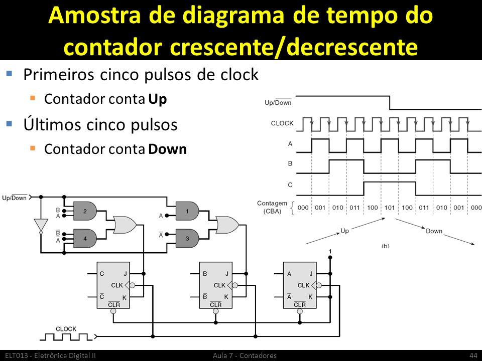 Amostra de diagrama de tempo do contador crescente/decrescente Primeiros cinco pulsos de clock Contador conta Up Últimos cinco pulsos Contador conta D