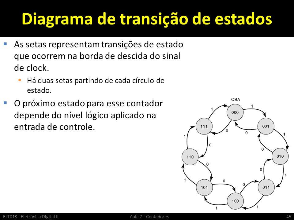 Diagrama de transição de estados As setas representam transições de estado que ocorrem na borda de descida do sinal de clock. Há duas setas partindo d