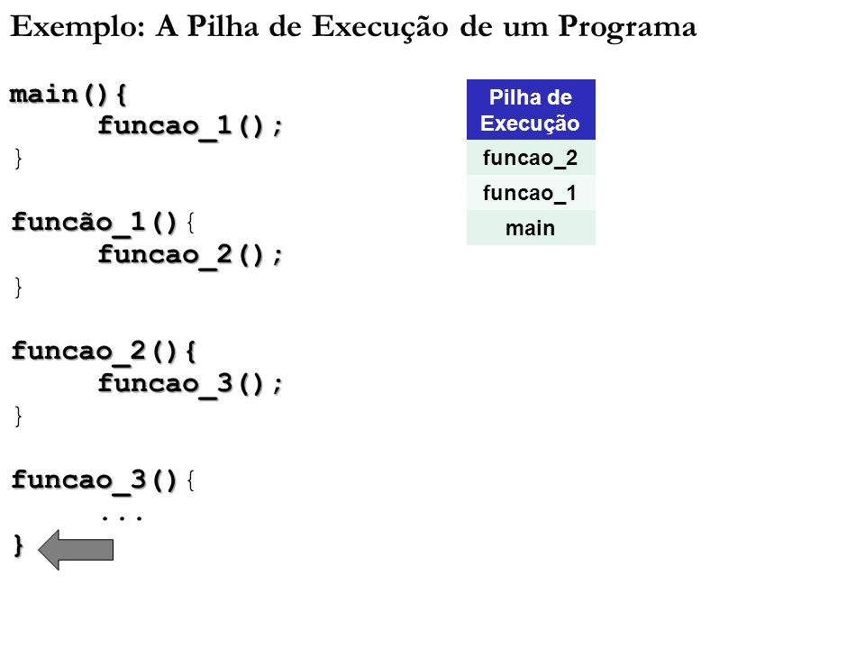 Exemplo: A Pilha de Execução de um Programamain(){funcao_1(); } funcão_1() funcão_1(){funcao_2(); }funcao_2(){funcao_3(); funcao_3() funcao_3(){...} P