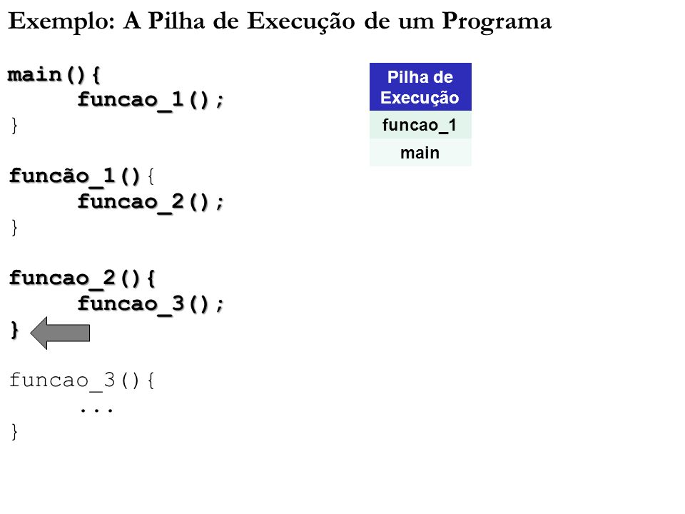 Exemplo: A Pilha de Execução de um Programamain(){funcao_1(); } funcão_1() funcão_1(){funcao_2(); }funcao_2(){funcao_3();} funcao_3(){... } Pilha de E