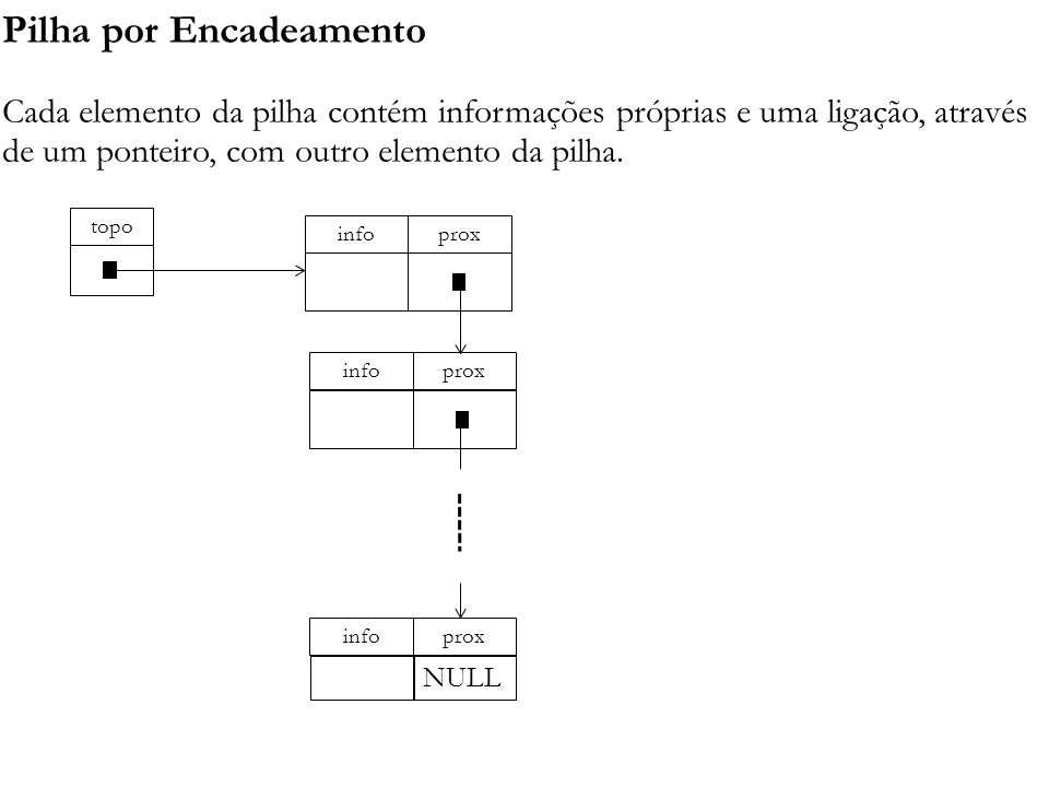Pilha por Encadeamento Cada elemento da pilha contém informações próprias e uma ligação, através de um ponteiro, com outro elemento da pilha. topo pro