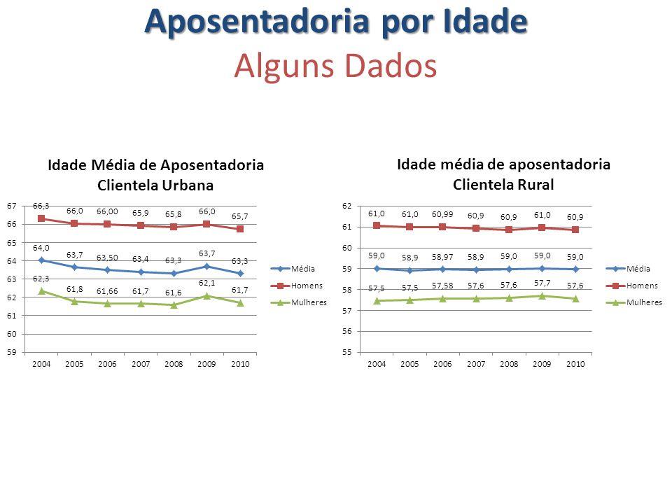 Aposentadoria por Idade Aposentadoria por Idade Alguns Dados