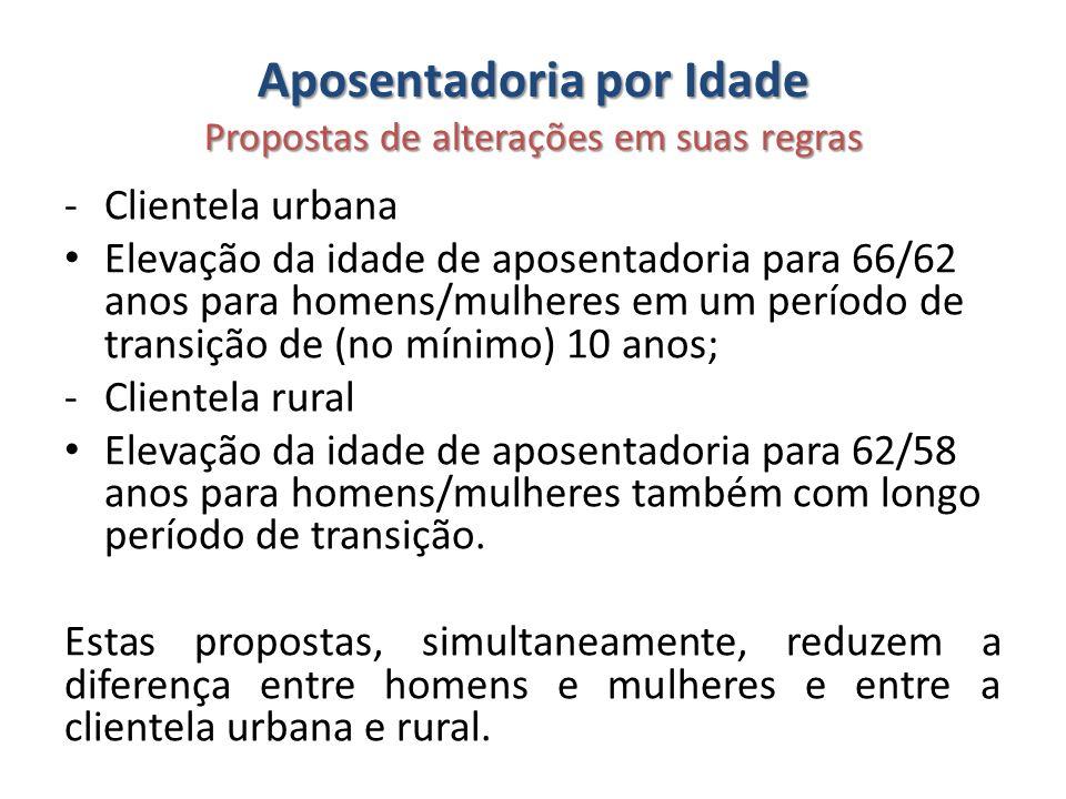 Aposentadoria por Idade Propostas de alterações em suas regras -Clientela urbana Elevação da idade de aposentadoria para 66/62 anos para homens/mulher