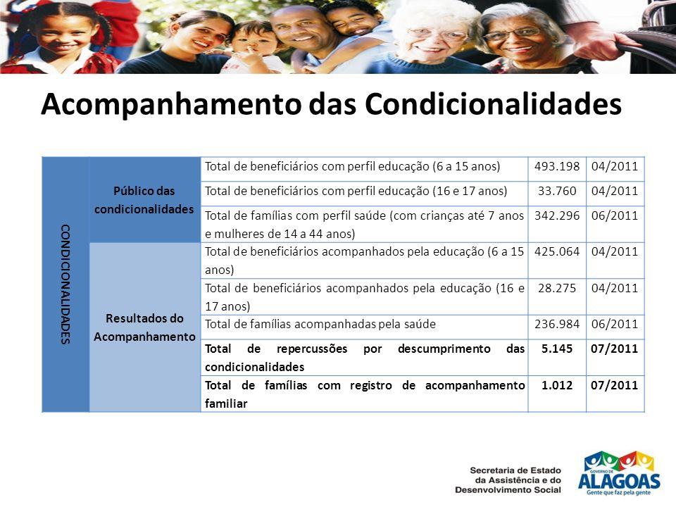 Acompanhamento das Condicionalidades CONDICIONALIDADES Público das condicionalidades Total de beneficiários com perfil educação (6 a 15 anos)493.19804/2011 Total de beneficiários com perfil educação (16 e 17 anos)33.76004/2011 Total de famílias com perfil saúde (com crianças até 7 anos e mulheres de 14 a 44 anos) 342.29606/2011 Resultados do Acompanhamento Total de beneficiários acompanhados pela educação (6 a 15 anos) 425.06404/2011 Total de beneficiários acompanhados pela educação (16 e 17 anos) 28.27504/2011 Total de famílias acompanhadas pela saúde236.98406/2011 Total de repercussões por descumprimento das condicionalidades 5.14507/2011 Total de famílias com registro de acompanhamento familiar 1.01207/2011