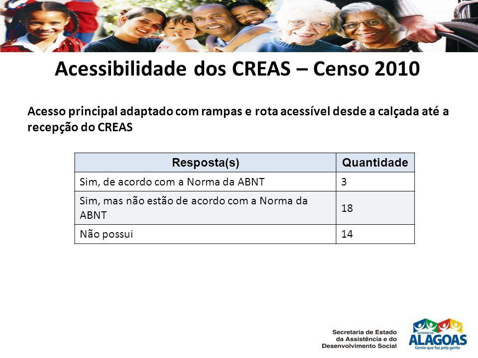 Acessibilidade dos CREAS – Censo 2010 Acesso principal adaptado com rampas e rota acessível desde a calçada até a recepção do CREAS Resposta(s)Quantidade Sim, de acordo com a Norma da ABNT3 Sim, mas não estão de acordo com a Norma da ABNT 18 Não possui14