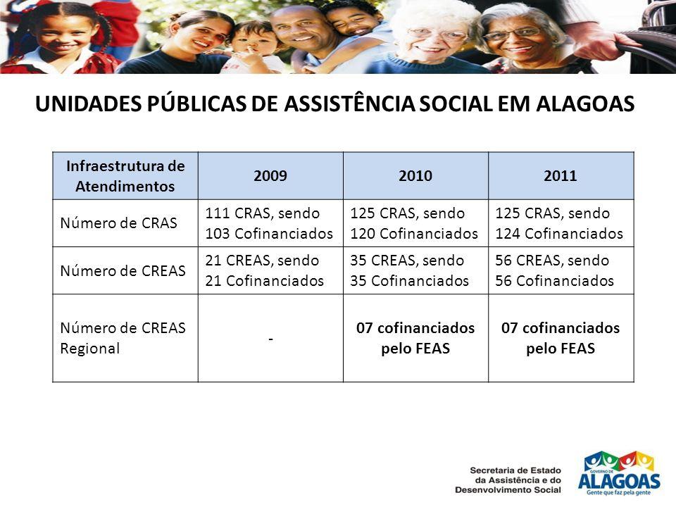 UNIDADES PÚBLICAS DE ASSISTÊNCIA SOCIAL EM ALAGOAS Infraestrutura de Atendimentos 200920102011 Número de CRAS 111 CRAS, sendo 103 Cofinanciados 125 CRAS, sendo 120 Cofinanciados 125 CRAS, sendo 124 Cofinanciados Número de CREAS 21 CREAS, sendo 21 Cofinanciados 35 CREAS, sendo 35 Cofinanciados 56 CREAS, sendo 56 Cofinanciados Número de CREAS Regional - 07 cofinanciados pelo FEAS