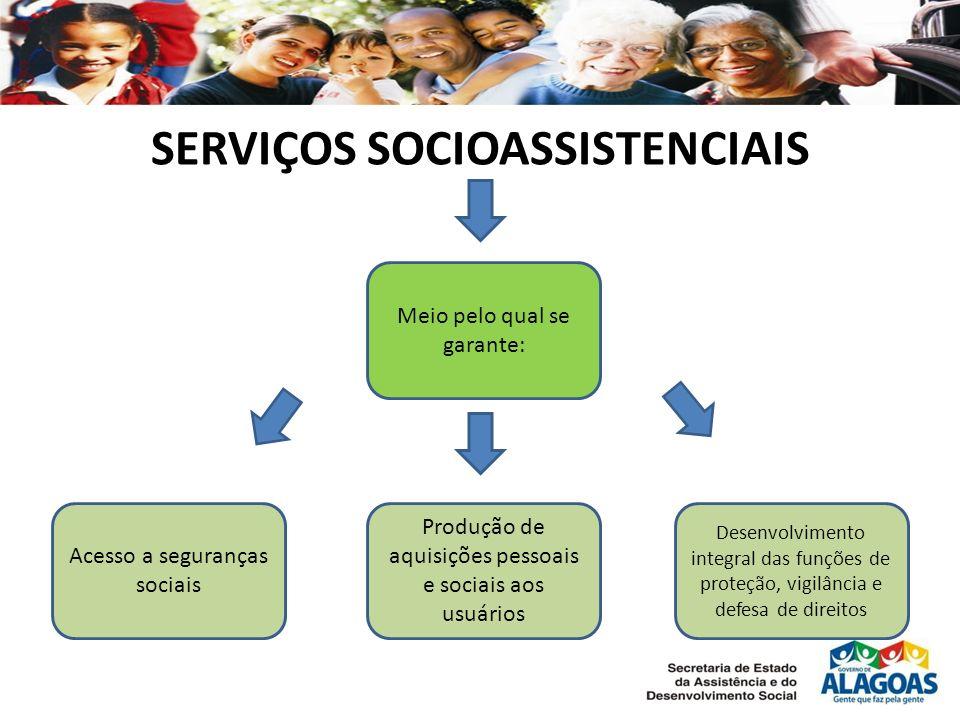 SERVIÇOS SOCIOASSISTENCIAIS Meio pelo qual se garante: Acesso a seguranças sociais Produção de aquisições pessoais e sociais aos usuários Desenvolvimento integral das funções de proteção, vigilância e defesa de direitos
