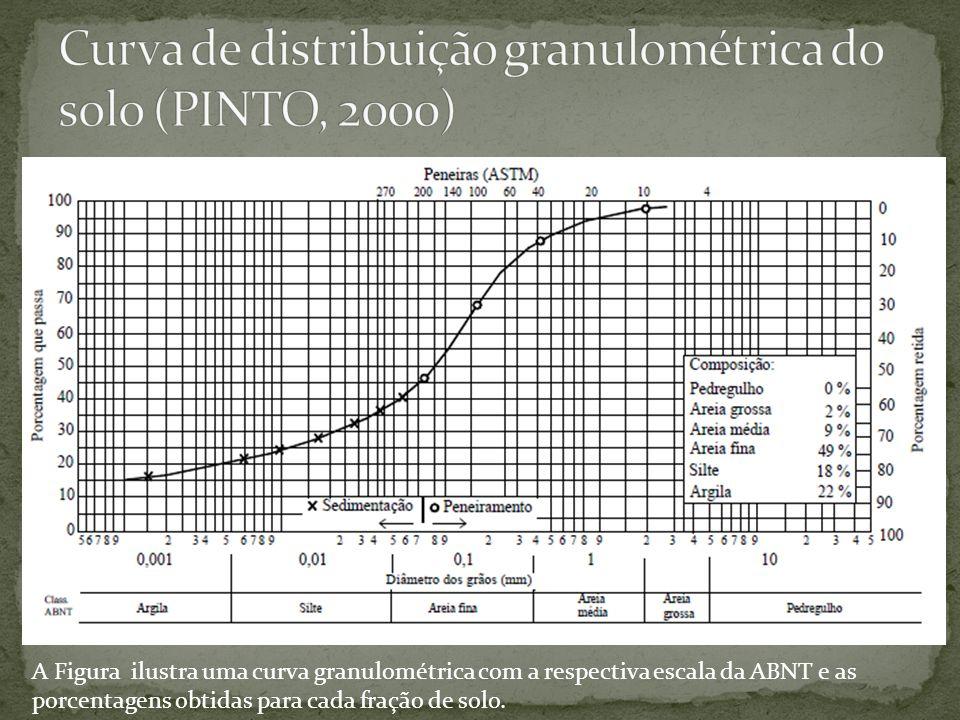A Figura ilustra uma curva granulométrica com a respectiva escala da ABNT e as porcentagens obtidas para cada fração de solo.